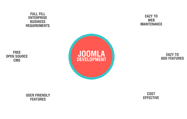 joomla-development